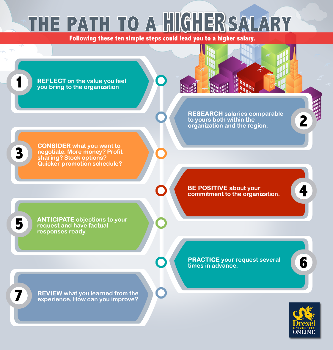 Path To A Higher Salary